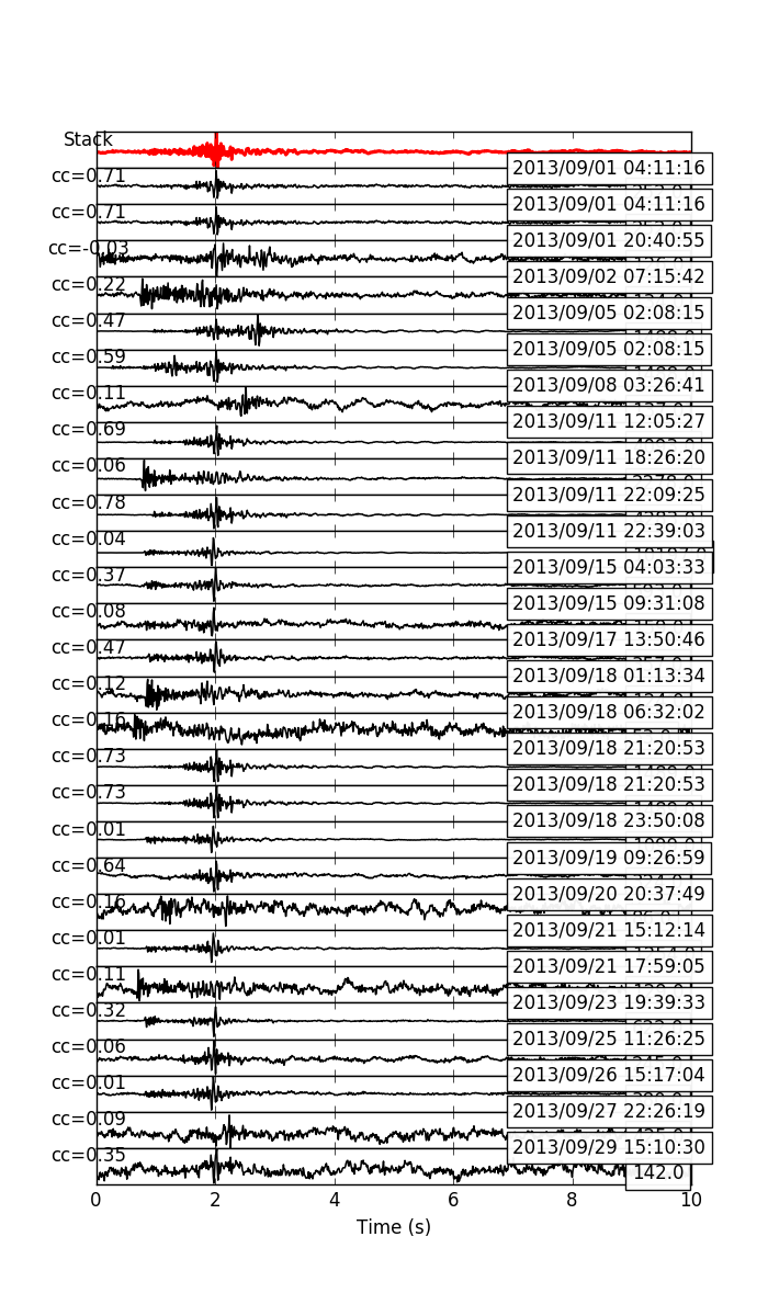5 11 6  eqcorrscan utils plotting multi_event_singlechan