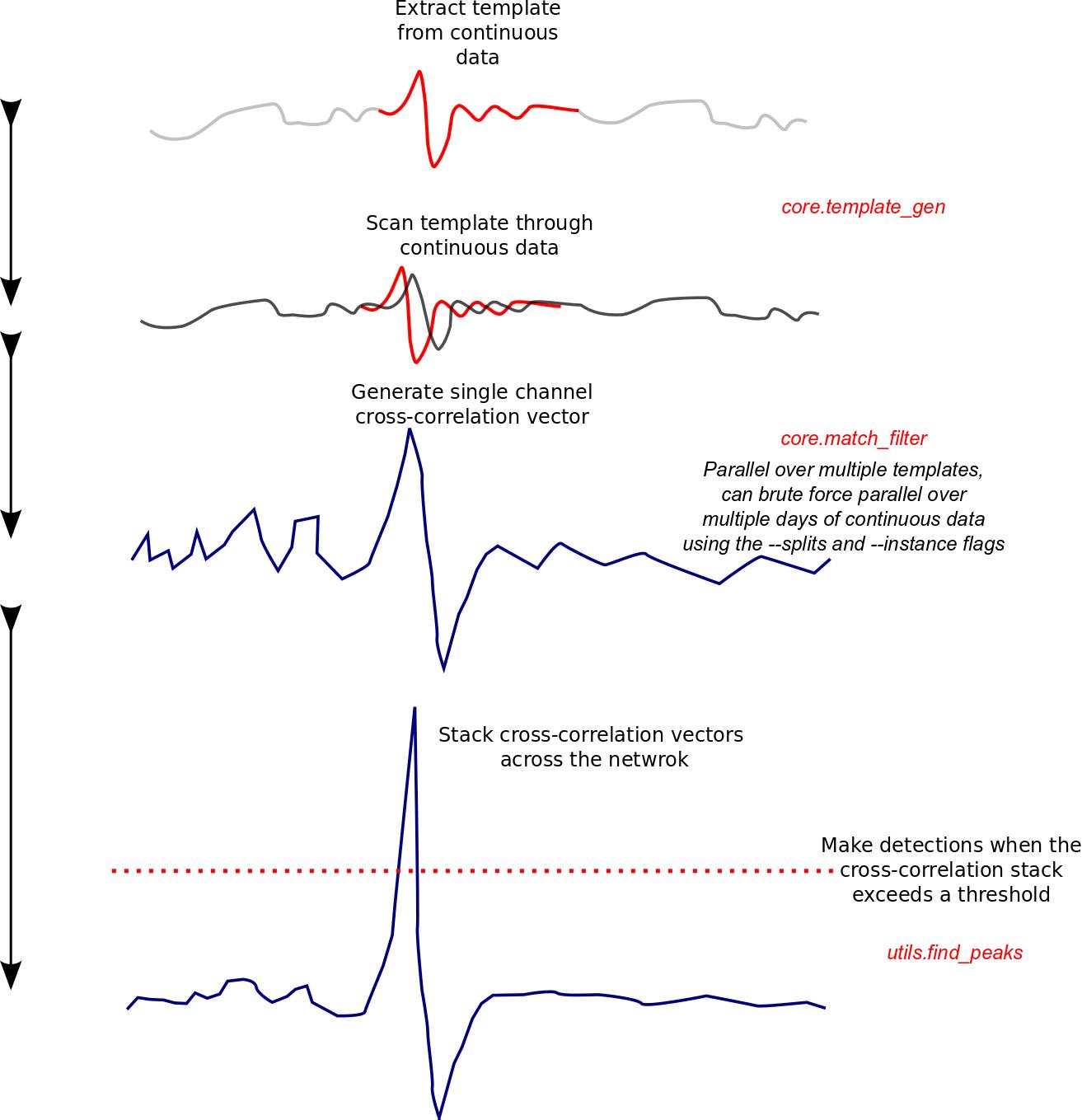 2  Matched-filter detection — EQcorrscan 0 3 3 documentation